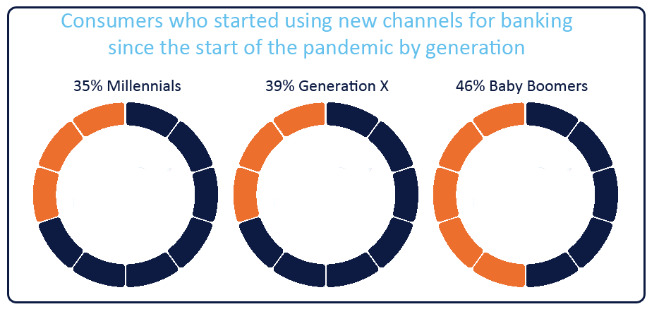 Statistics showing that all generations started using new banking channels during the pandemic