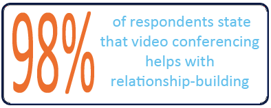 98 percent of respondents state that video conferencing helps with relationship building