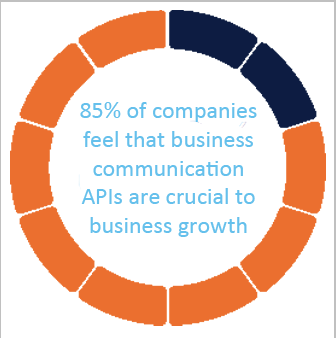 85 percent of companies feel that business communication APIs are crucial to business growth