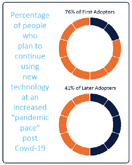 graphic showing that all groups plan to use technology at a pandemic pace after Covid-19