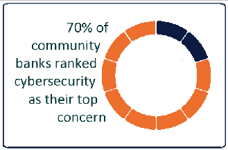 70 percent of community banks ranked cybersecurity as their top concern