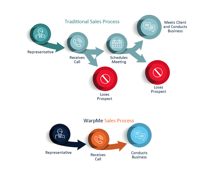 graphic of traditional sales cycle showing how WarpMe does not leave a window to lose prospects